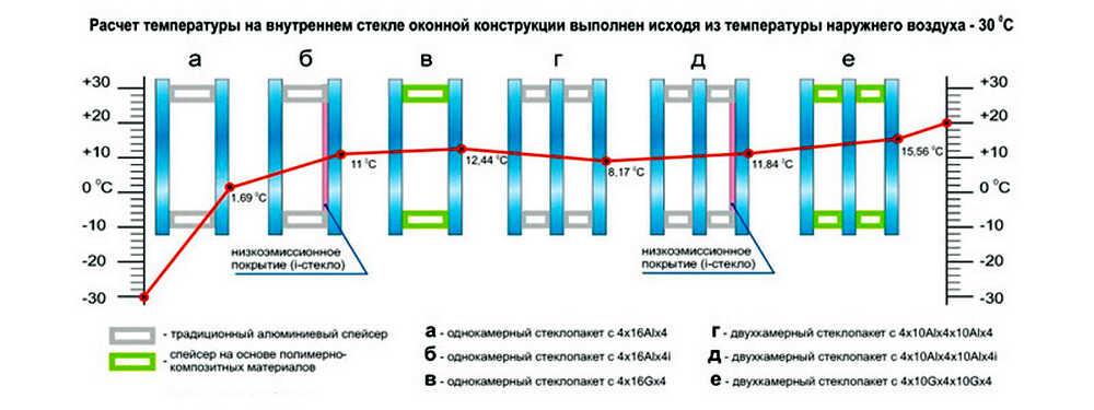 Купить пластиковые окна в баню, сауну, кухню, ванную в Днепропетровске