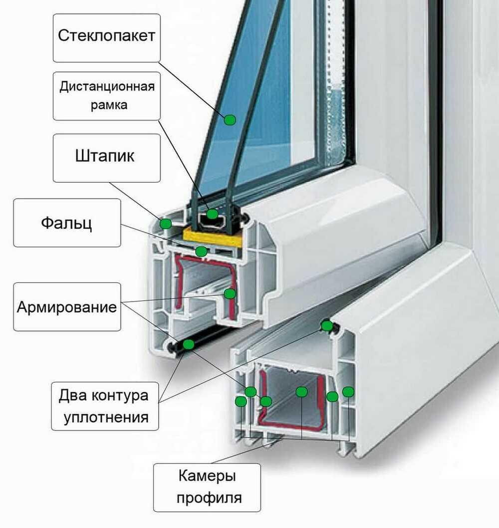 Купить пластиковые окна Рехау Генео в Днепропетровске. Доставка. Монтаж